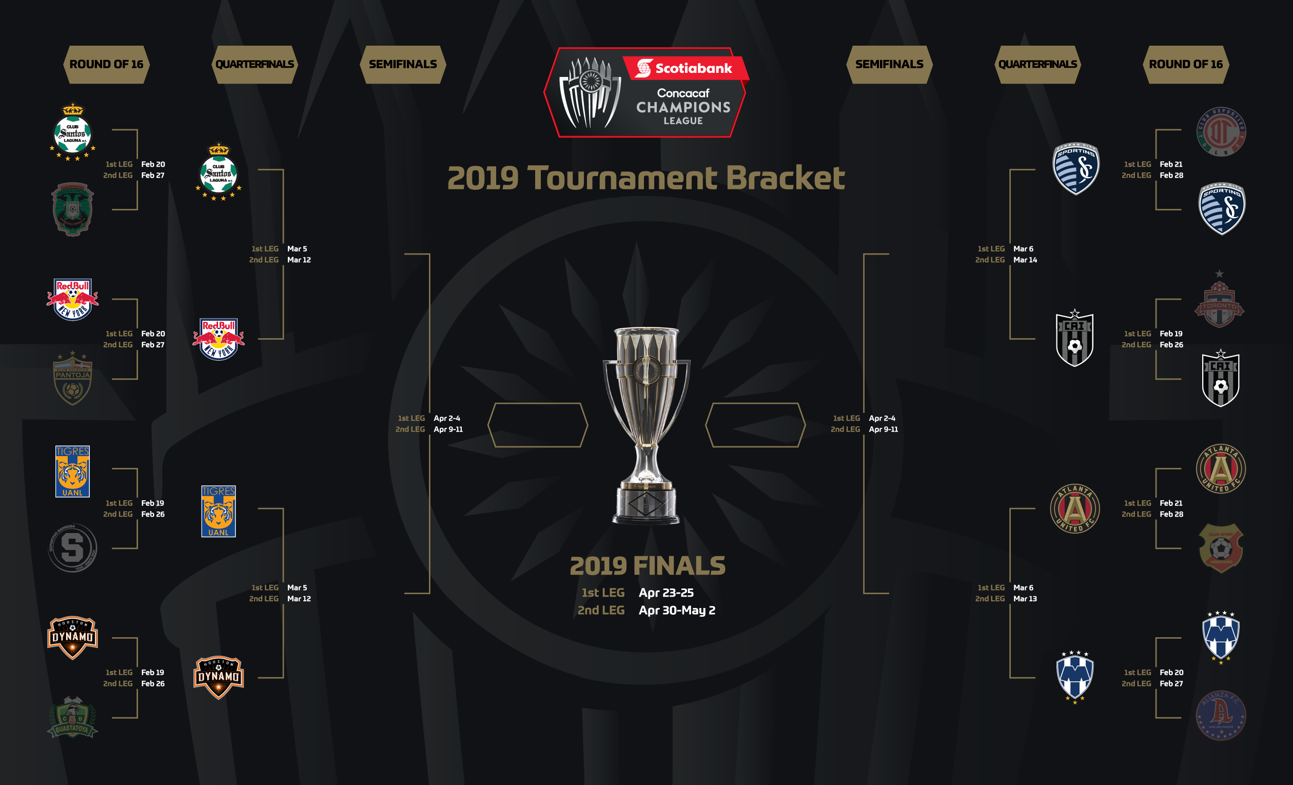 2019 Scotiabank Concacaf Champions League Quarterfinal Matchups and Schedule Confirmed