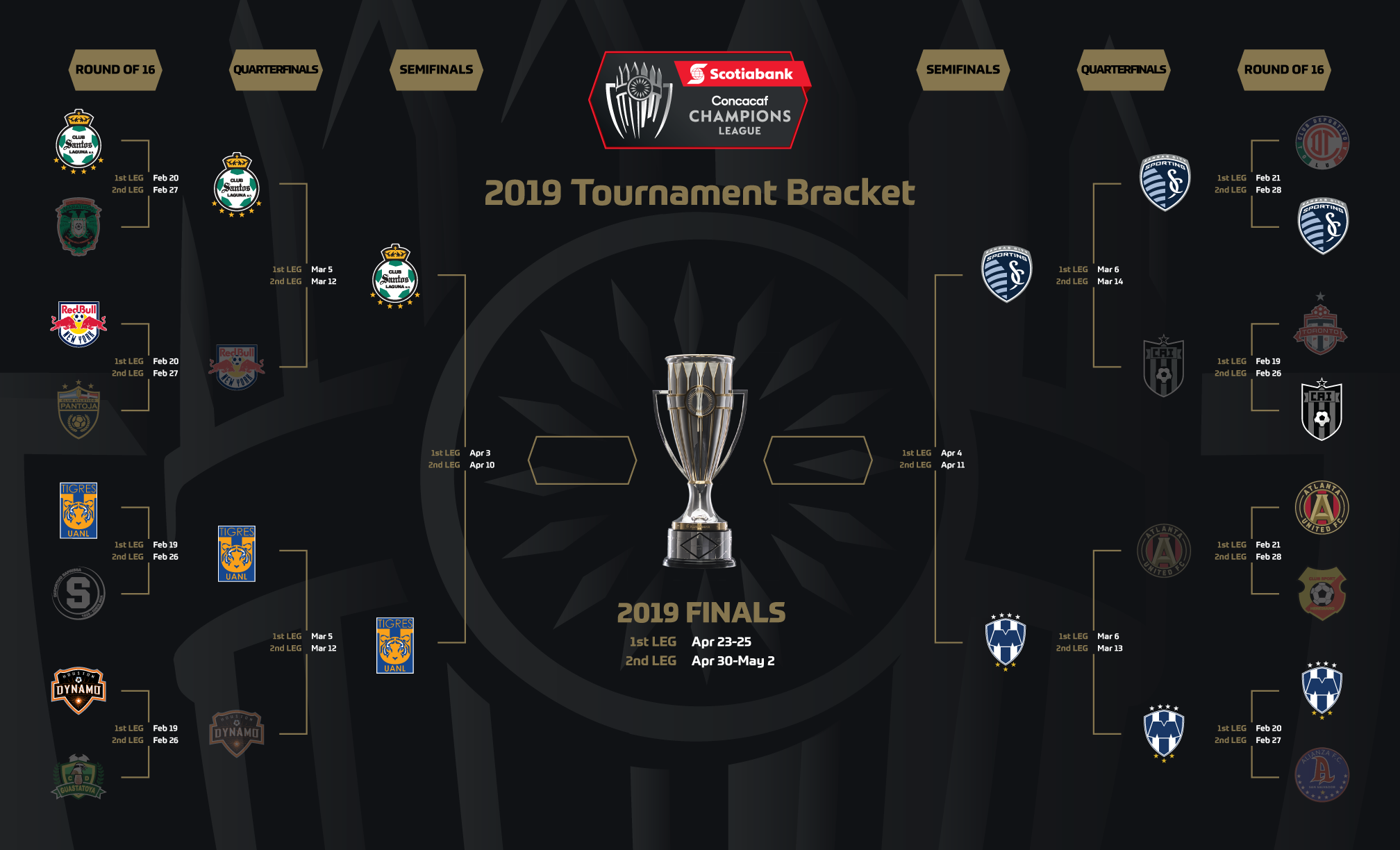 Information on the 2019 Concacaf Champions League Semifinals